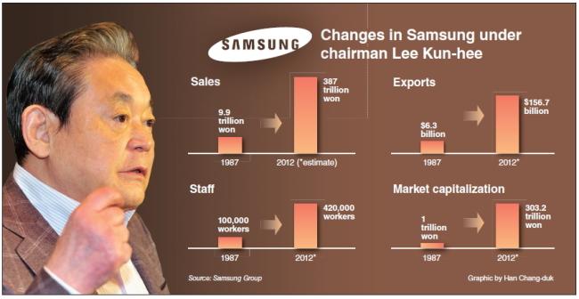 cách quản lý nhân sự của chủ tịch Lee Kun Hee