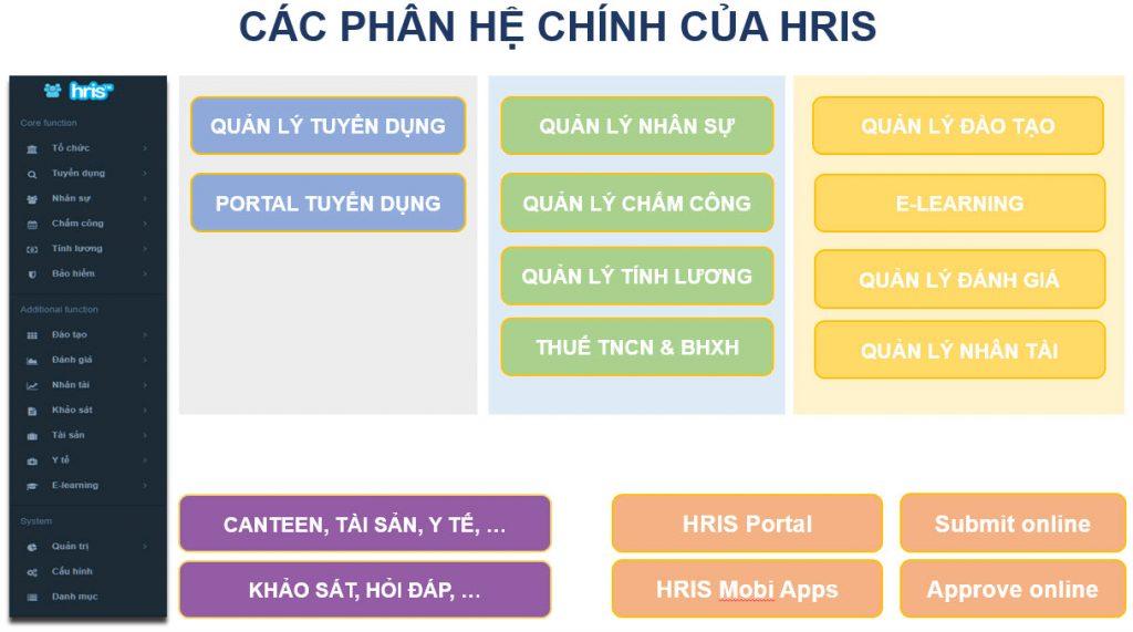 phân hệ chính của HRIS