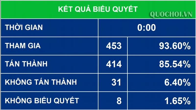 Kết quả biểu quyết của quốc hội
