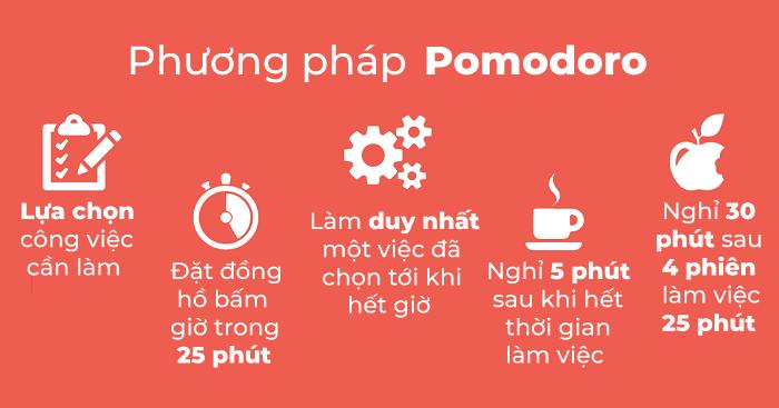 Tối ưu thời gian làm việc bằng phương pháp Pomodoro