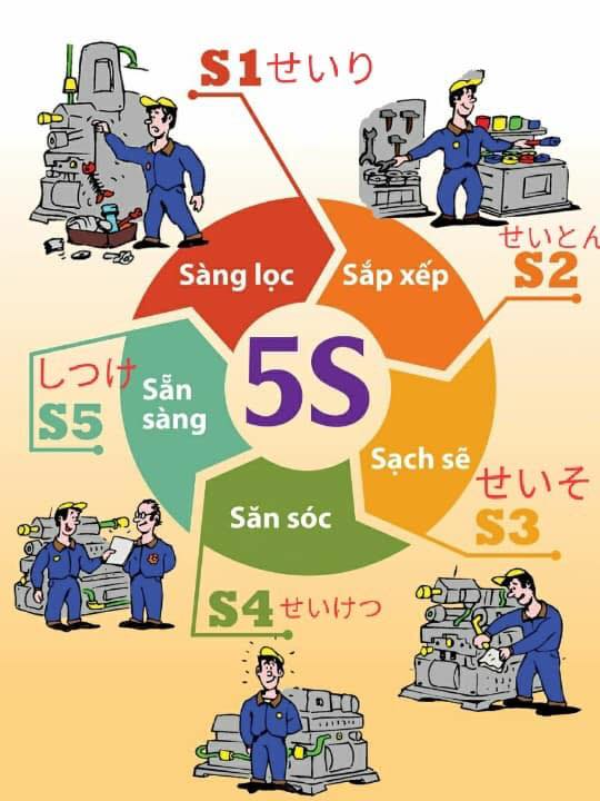 tiêu chuẩn 5s trong quản lý doanh nghiệp