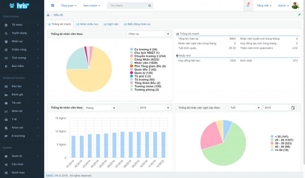 HRIS - Giải pháp phần mềm quản lý nhân sự tốt nhất hiện nay