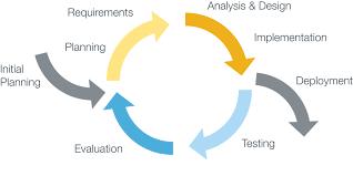 Mô hình Agile, xu hướng quản trị nhân lực