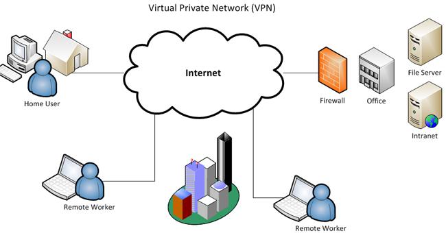 Hệ thống VPN mã hoá dữ liệu an toàn khi kết nối với Internet