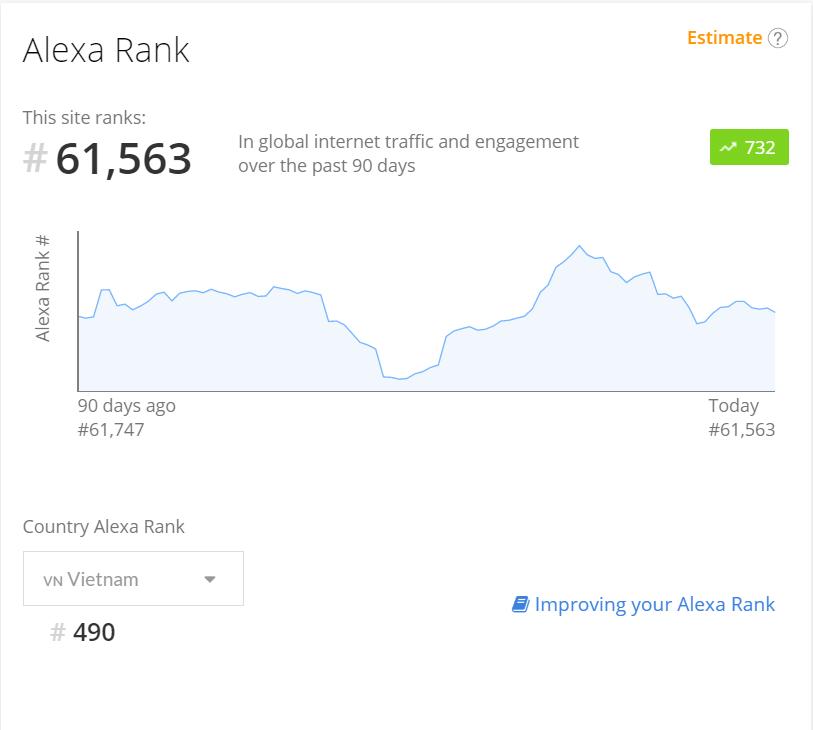 Xếp hạng của Jobstreet.vn trên Alexa
