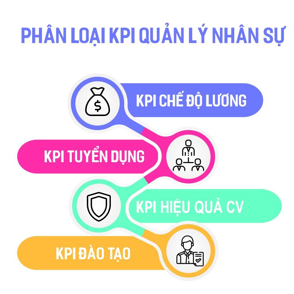 KPI và câu chuyện quản lý nhân sự