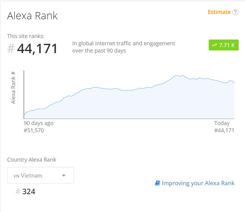 Xếp hạng của Mywork trên Alexa