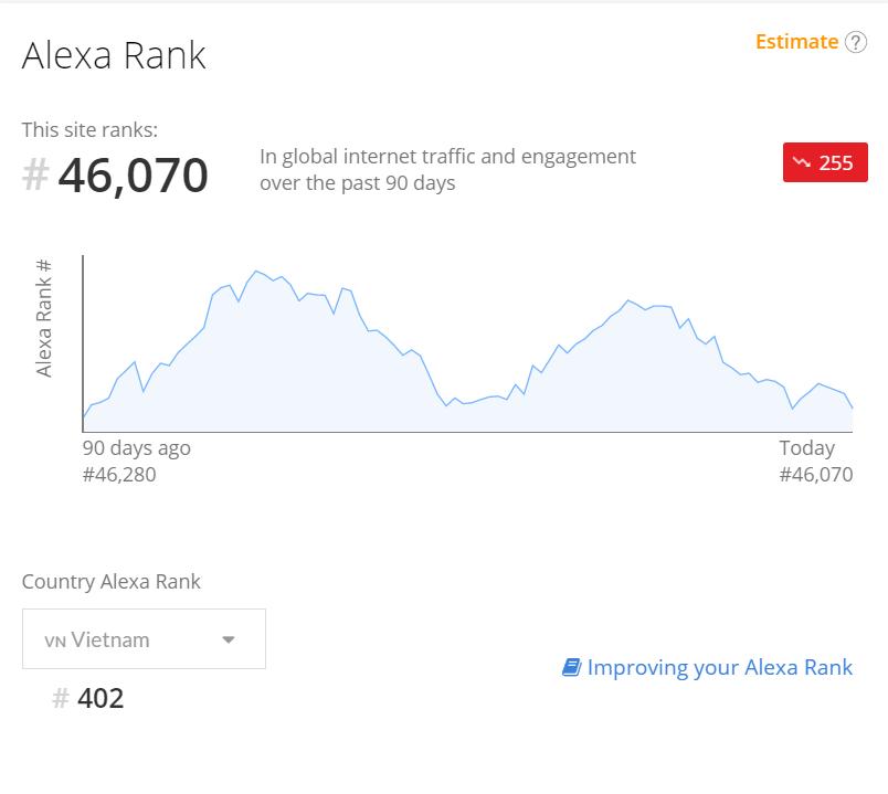 Xếp hạng của Ybox trên Alexa